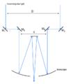 Michelson stellar interferometer.png