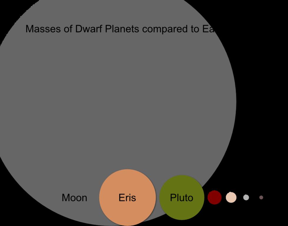 file:moon vs dwarf planet mass png