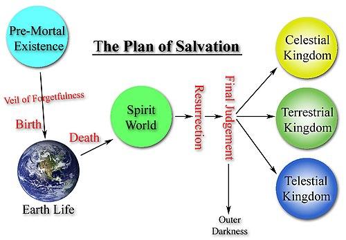 Mormon plan of Salvation diagram (English) (2).jpg