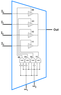 logic diagram of 8 to 1 line multiplexer logic diagram of 4 to 1 multiplexer multiplexer wikipedia