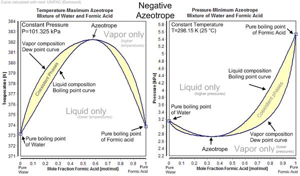 Hydrochloric Acid Azeotrope Diagram Wiring Library