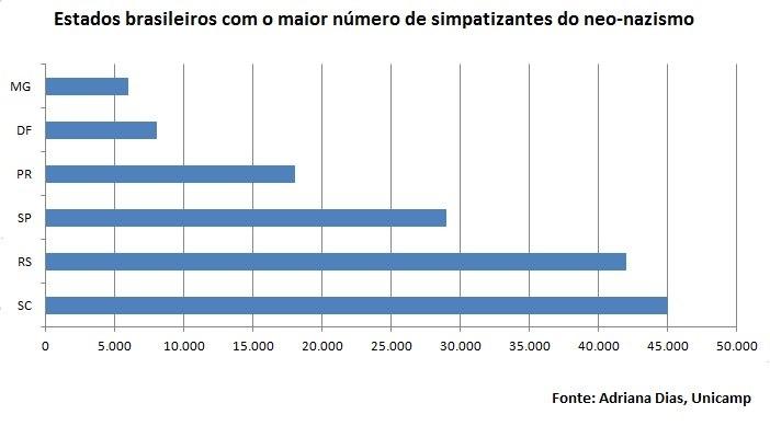 Neonazismo no Brasil por UF