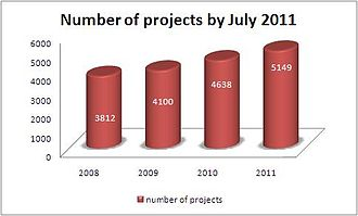 World Summit on the Information Society - Evolution of the number of WSIS stocktaking projects