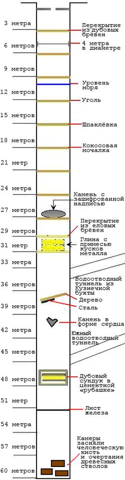 Схема денежной шахты.  Источники сильно расходятся в том, как была найдена знаменитая Денежная шахта...