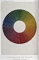 Optics; a colour-circle, after M. E. Chevreul. Coloured proc Wellcome V0025376.jpg