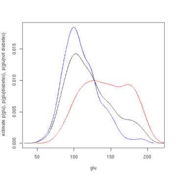 http://upload.wikimedia.org/wikipedia/commons/thumb/3/37/P_glu_given_diabetes.png/360px-P_glu_given_diabetes.png