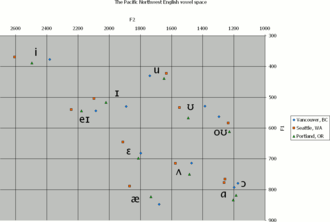 Pacific Northwest English - Image: Pacific Northwest English vowel space