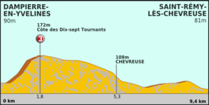 Paris-Nice 2012 Profile stage 1.png