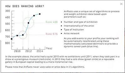 Beispiel Artist Ranking - wie funktioniert die Zuordnung von Ausstellung zur grafischen Darstellung.
