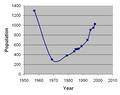 Rikbaktsapopulation.png