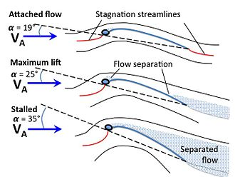 Sailing - Sail angles of attack (α) and resulting (idealized) flow patterns for attached flow, maximum lift, and stalled for a hypothetical sail. The stagnation streamlines (red) delineate air passing to the leeward side (top) from that passing to the windward (bottom) side of the sail.