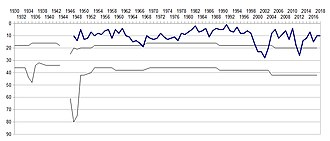 U.C. Sampdoria - The progress of Sampdoria in the Italian football league structure since the club's foundation in 1946.