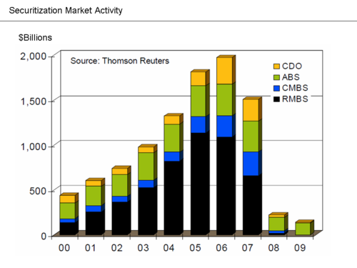 Securitization markets were impaired during the crisis. Securitization Market Activity.png