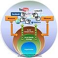 Social Analytics and Social Media Strategy.jpg