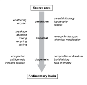 Provenance (geology) - Main steps (middle), modification processes (right) and controlling factors (left) of sediment evolution.