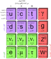 Standard Model of Elementary Particles-ar.png