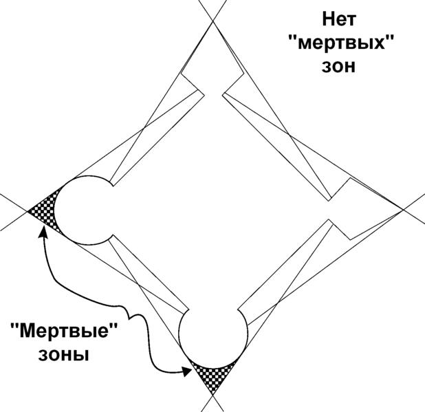 Файл:StarFortDeadZones ru.png