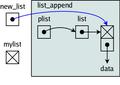 Structures de données en C-list append 8.png