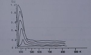 Thermal desorption spectroscopy - TDS Spectrum 2 A thermal desorption spectrum of NO absorbed on platinum-rhodium (100) single crystal. The spectra of several NO coverages are combined in one spectrum. The x axis is temperature in kelvins, the unit of the y axis is arbitrary, in fact the intensity of a mass-spectrometer measurement.