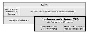 Alternative Theory of Organization and Management - Table 1. Ergo-transformational systems location in the system classifications