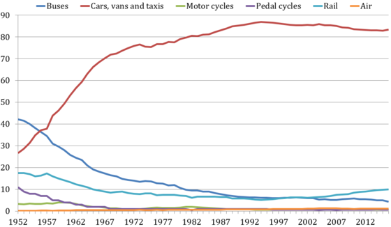 Transport modal share from 1952 to 2016, showing the initial rise in car use, which peaked in 1994 and declined gently as rail use increased.[208]