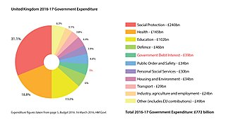 Government spending in the United Kingdom Overview of the government spending in the United Kingdom