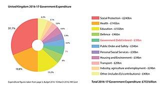 United Kingdom national debt - Image: UK Government Expenditure 2016 17