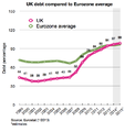 UK debt compared to Eurozone average.png