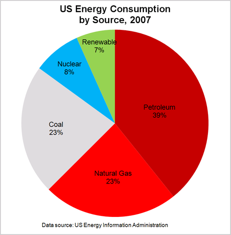 File us energy consumption by source 2007 png wikipedia for Energy efficiency facts