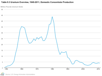 Uranium mining in the United States - Production of uranium in the United States, 1949–2011