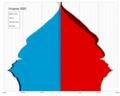 Uruguay single age population pyramid 2020.png