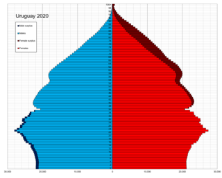 Demographics of Uruguay