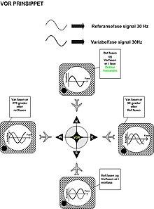 High Frequency Omnidirectional Range Essay