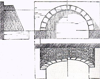 In a pitched-brick vault the bricks lean (are pitched) against an existing wall. Voute en tranches inclinees.jpg