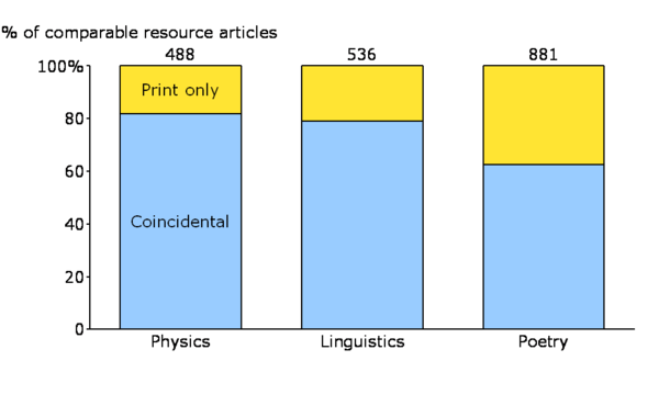 WMFContent comparisons with traditional encyclopedias.png
