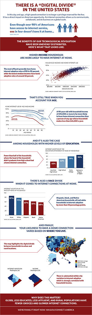 Digital divide in the United States - Infographic from the White House on the digital divide in the US