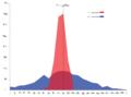 تفاوت پراکندگی دو داده با میانگین یکسان حول آن.png