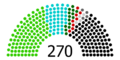 2012 Egyptian upper house by alliance.PNG