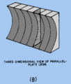 3-D view of parallel plate lens-b.png