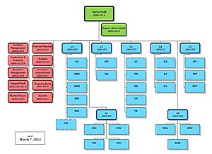 Army National Guard - Army National Guard staff organizational chart