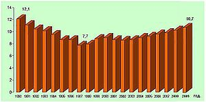 Birth rate of bulgarian population (1990-2009)