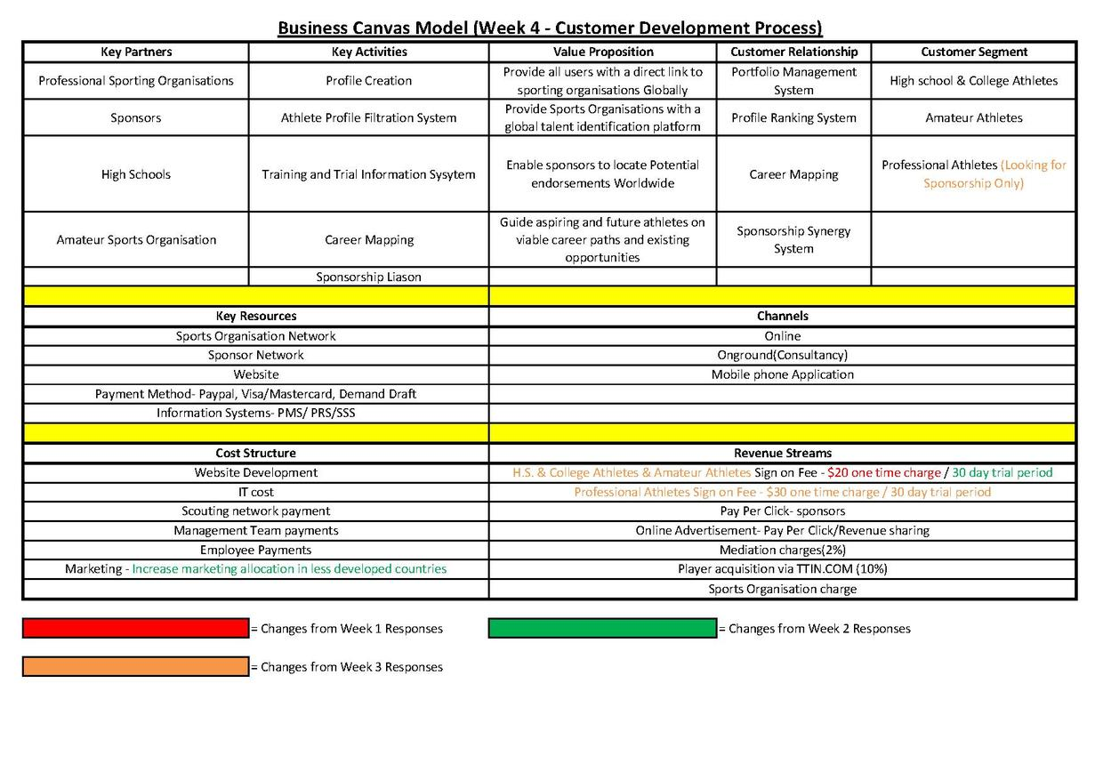 Business model you canvas pdf