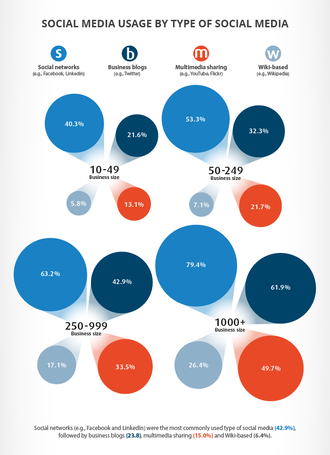 Enterprise social networking - Business use of social media in the UK (2012).
