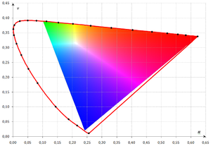 CIE 1960 color space - The CIE 1960 UCS, also known as the MacAdam (u,v) chromaticity diagram. Colors outside the colored triangle cannot be represented on most computer screens.