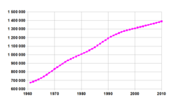 Evolución de la población en China