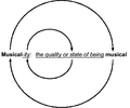 Circular definition of musicality.png