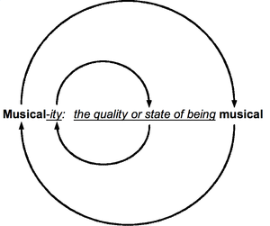 "Definition of music - Circular definition of ""musicality"""