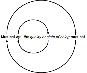 "Elements of music - Circular definition of ""musicality"""