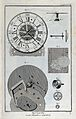 Clocks; a chronometer, face (top) and mechanism (below). Eng Wellcome V0023805.jpg
