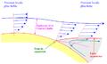 Décollement de la couche limite pour Wikipédia.png